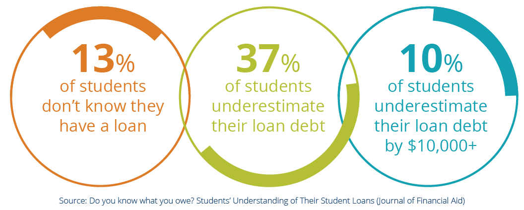 13% of students don't know they have a loan. 37% of students underestimate their loan debt. 10% of students underestimate their loan debt by $10,000+. Source: Do you know what you owe? Students' Understanding of Their Student Loans (Journal of Financial Aid)